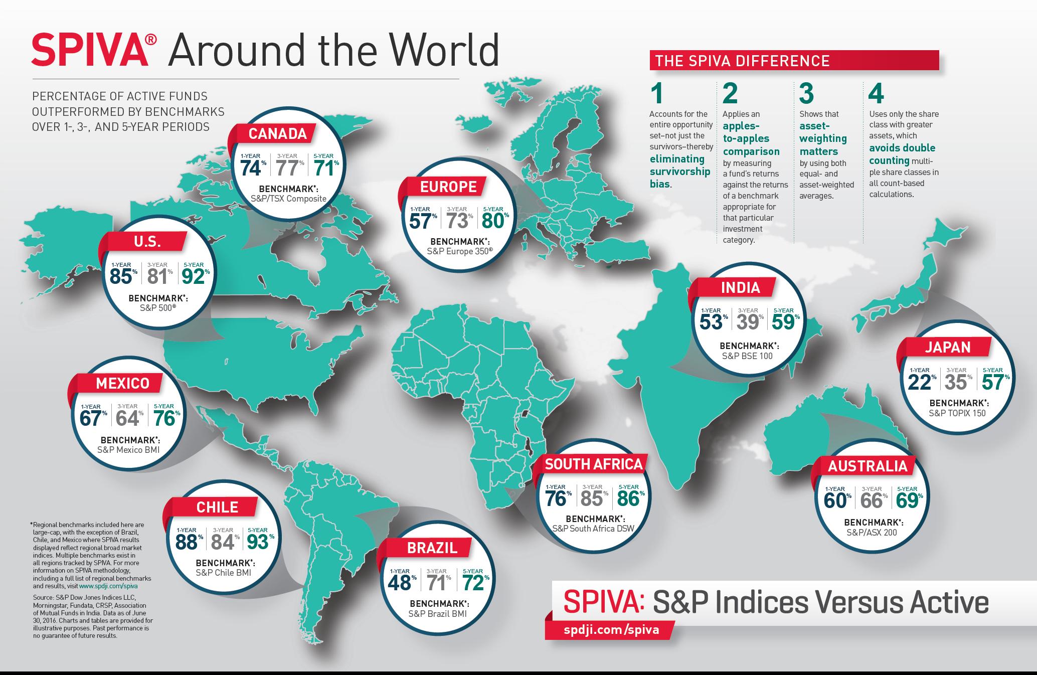 SPIVA chart